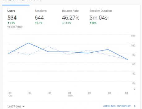 How Do I Get Google Analytics and Google Search Console?